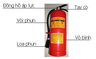hướng dẫn sử dụng các loại bình chữa cháy